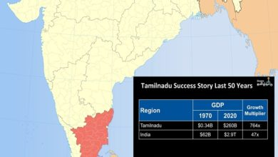 Photo of Has the GDP of Tamil Nadu grown 764 times in the last 50 years?